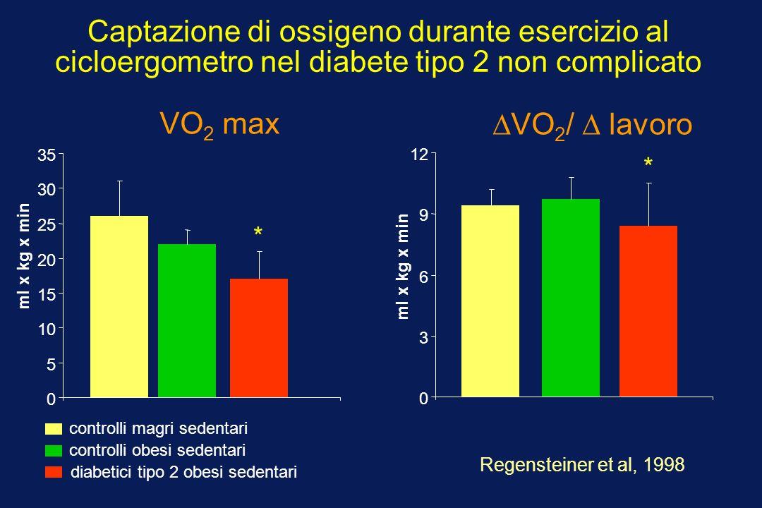 Captazione di ossigeno durante esercizio al cicloergometro nel diabete tipo 2 non complicato Regensteiner et al, 1998 0 5 10 15 20 25 30 35 controlli magri sedentari 0 3 6 9 12 controlli obesi sedentari diabetici tipo 2 obesi sedentari VO 2 max VO 2 / lavoro ml x kg x min * *