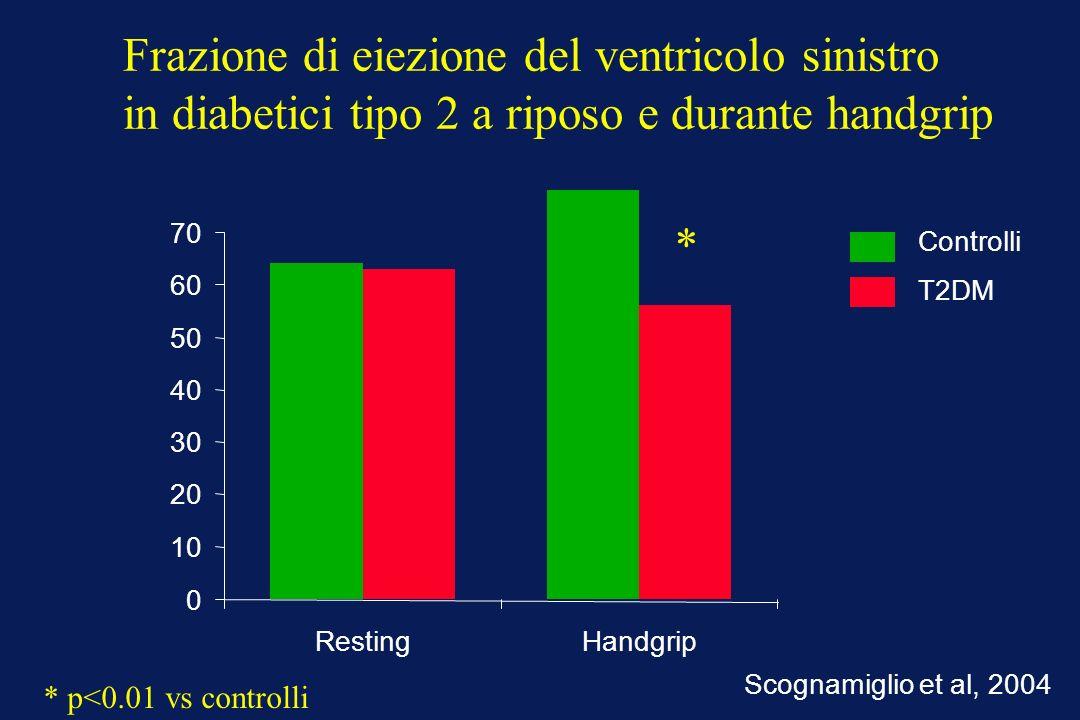 0 10 20 30 40 50 60 70 RestingHandgrip Frazione di eiezione del ventricolo sinistro in diabetici tipo 2 a riposo e durante handgrip * * p<0.01 vs controlli Controlli T2DM Scognamiglio et al, 2004