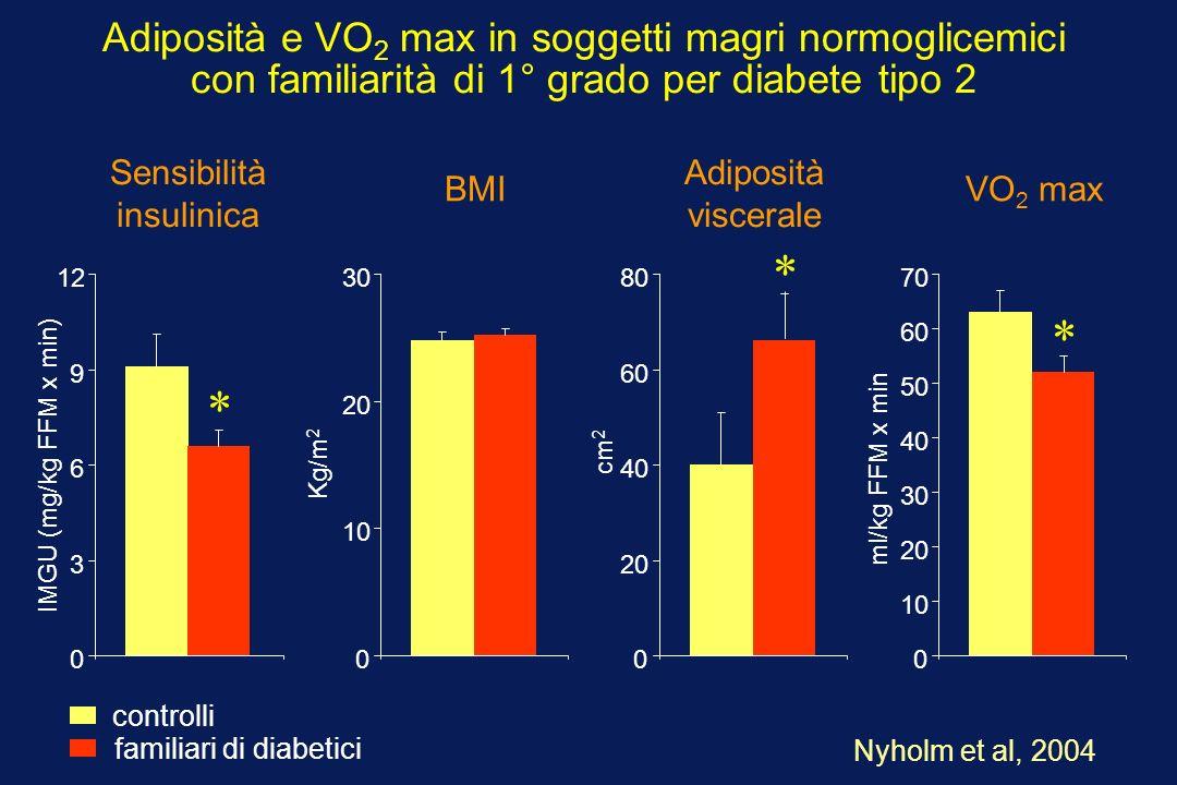 Adiposità e VO 2 max in soggetti magri normoglicemici con familiarità di 1° grado per diabete tipo 2 Nyholm et al, 2004 controlli familiari di diabetici 0 3 6 9 12 0 10 20 30 0 20 40 60 80 Sensibilità insulinica BMI Adiposità viscerale IMGU (mg/kg FFM x min) Kg/m 2 cm 2 * 0 10 20 30 40 50 60 70 VO 2 max ml/kg FFM x min * *