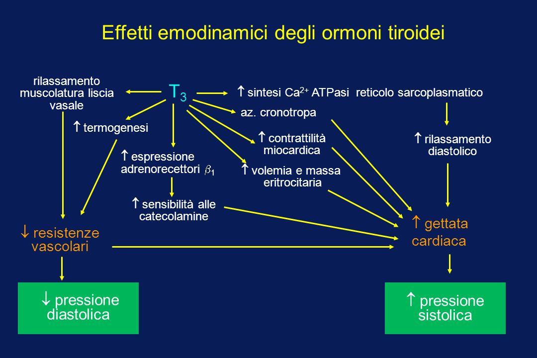 Effetti emodinamici degli ormoni tiroidei T3T3 contrattilità miocardica az.