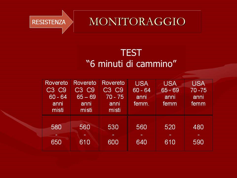 MONITORAGGIO RESISTENZA TEST 6 minuti di cammino