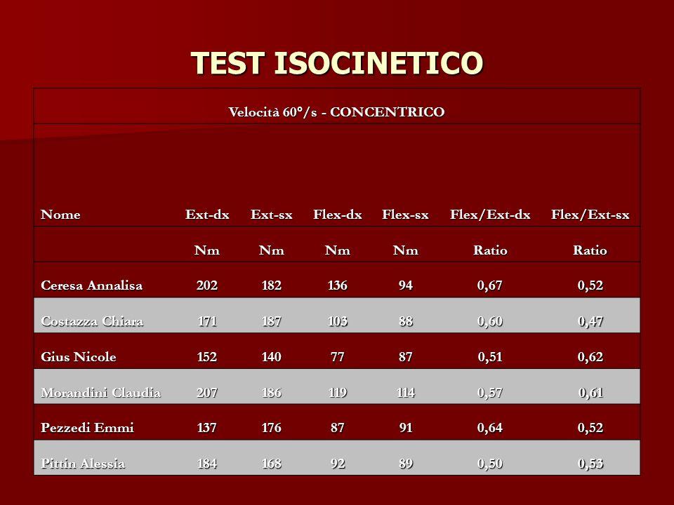 TEST ISOCINETICO Velocità 60°/s - CONCENTRICO NomeExt-dxExt-sxFlex-dxFlex-sxFlex/Ext-dxFlex/Ext-sx NmNmNmNmRatioRatio Ceresa Annalisa 202182136940,670