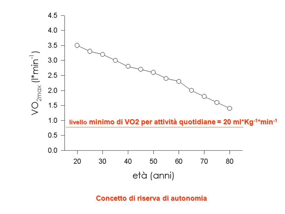 Concetto di riserva di autonomia livello minimo di VO2 per attività quotidiane = 20 ml*Kg -1 *min -1