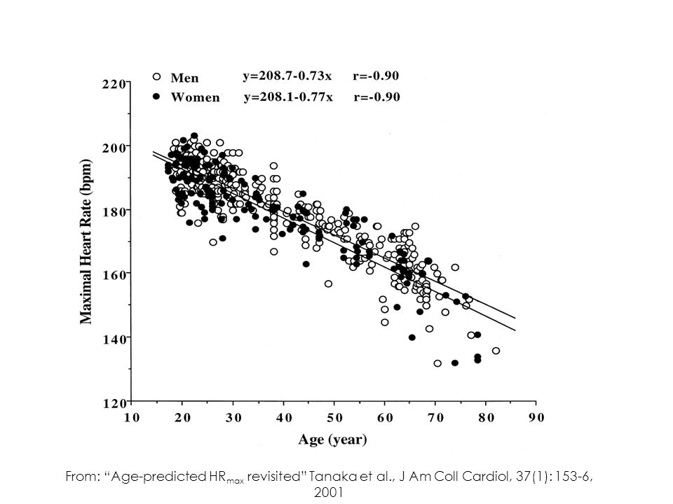 From: Age-predicted HR max revisited Tanaka et al., J Am Coll Cardiol, 37(1): 153-6, 2001