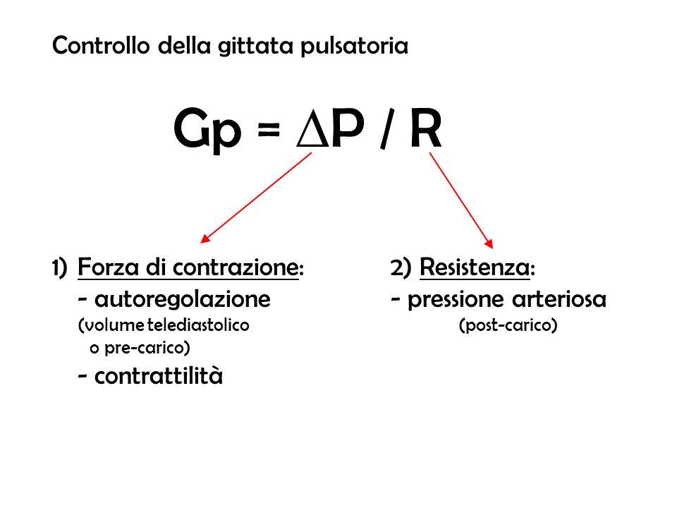 Controllo della gittata pulsatoria Gp = P / R 1)Forza di contrazione: 2) Resistenza: - autoregolazione - pressione arteriosa (volume telediastolico(po