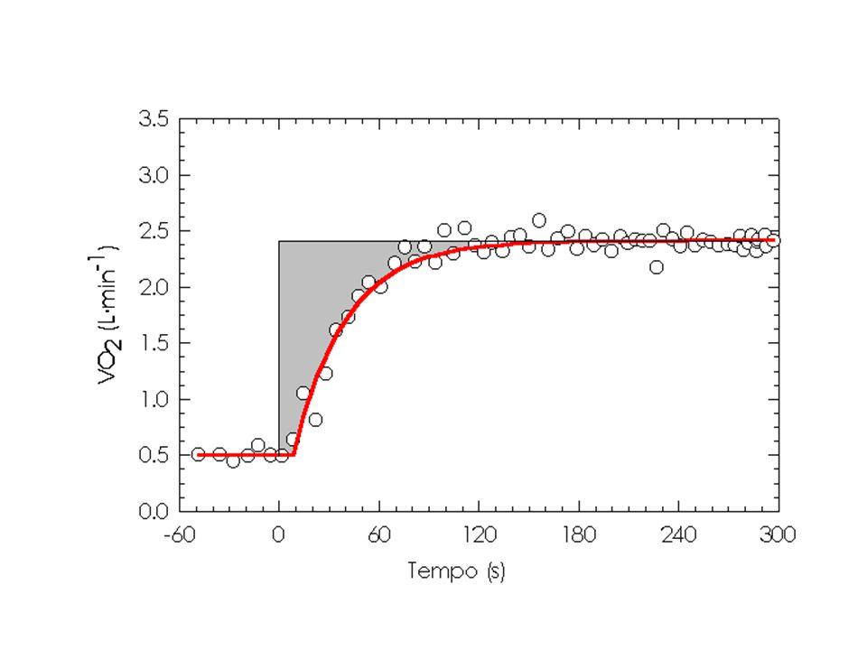 Controllo della gittata pulsatoria: Resistenze Aumento resistenze perifriche dovuto a: -Sclerosi grandi vasi -Vasocostrizione periferica dei distretti inattivi -Scarsa vasodilatazione distretti attivi (effetto %MCV) Effetti diretti - aumento lavoro isovolumetrico Effetti indiretti - aumento volume telediastolico - riflesso barocettivo Leffetto netto della PA dipende dalla somma dei fattori indiretti e diretti