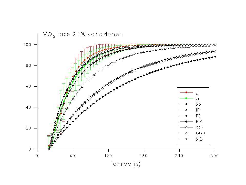 Controllo della gittata pulsatoria Gp = P / R 1)Forza di contrazione: 2) Resistenza: - autoregolazione - pressione arteriosa (volume telediastolico(post-carico) o pre-carico) - contrattilità