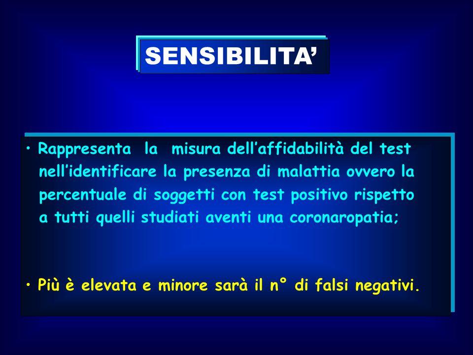 SENSIBILITA Rappresenta la misura dellaffidabilità del test nellidentificare la presenza di malattia ovvero la percentuale di soggetti con test positi