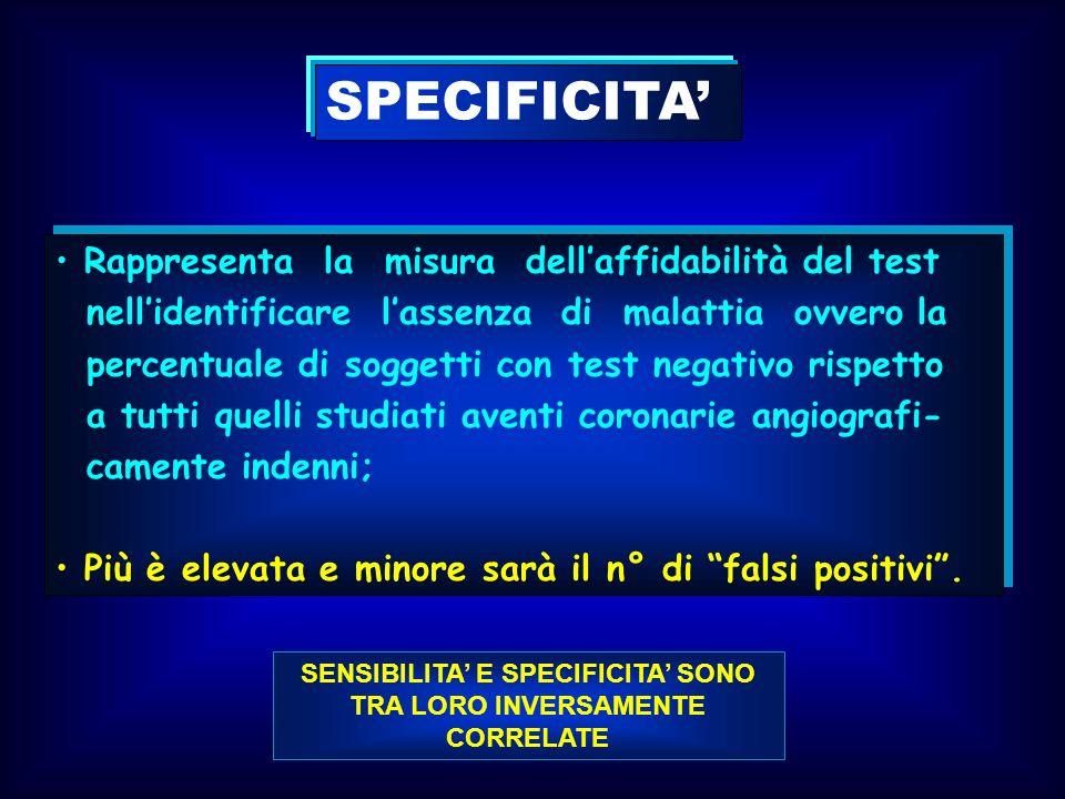 SENSIBILITA E SPECIFICITA SONO TRA LORO INVERSAMENTE CORRELATE SPECIFICITA Rappresenta la misura dellaffidabilità del test nellidentificare lassenza d