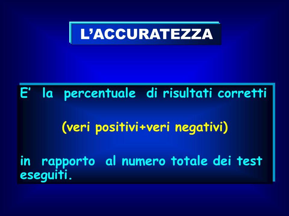 LACCURATEZZA E la percentuale di risultati corretti (veri positivi+veri negativi) in rapporto al numero totale dei test eseguiti. E la percentuale di