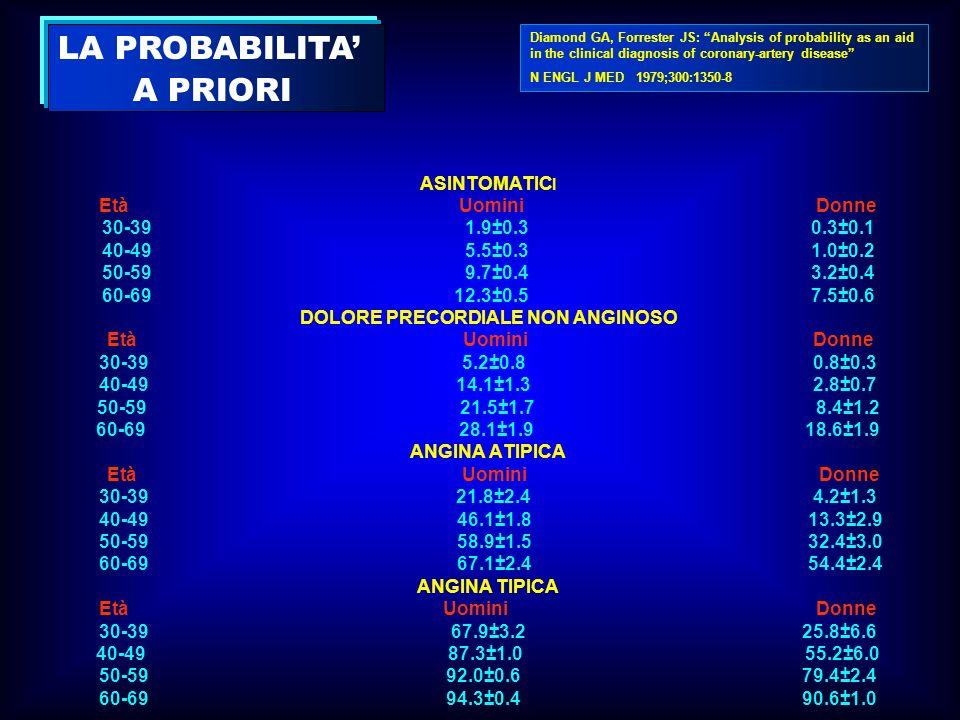 ASINTOMATIC I Età Uomini Donne 30-39 1.9±0.3 0.3±0.1 40-49 5.5±0.3 1.0±0.2 50-59 9.7±0.4 3.2±0.4 60-69 12.3±0.5 7.5±0.6 DOLORE PRECORDIALE NON ANGINOS