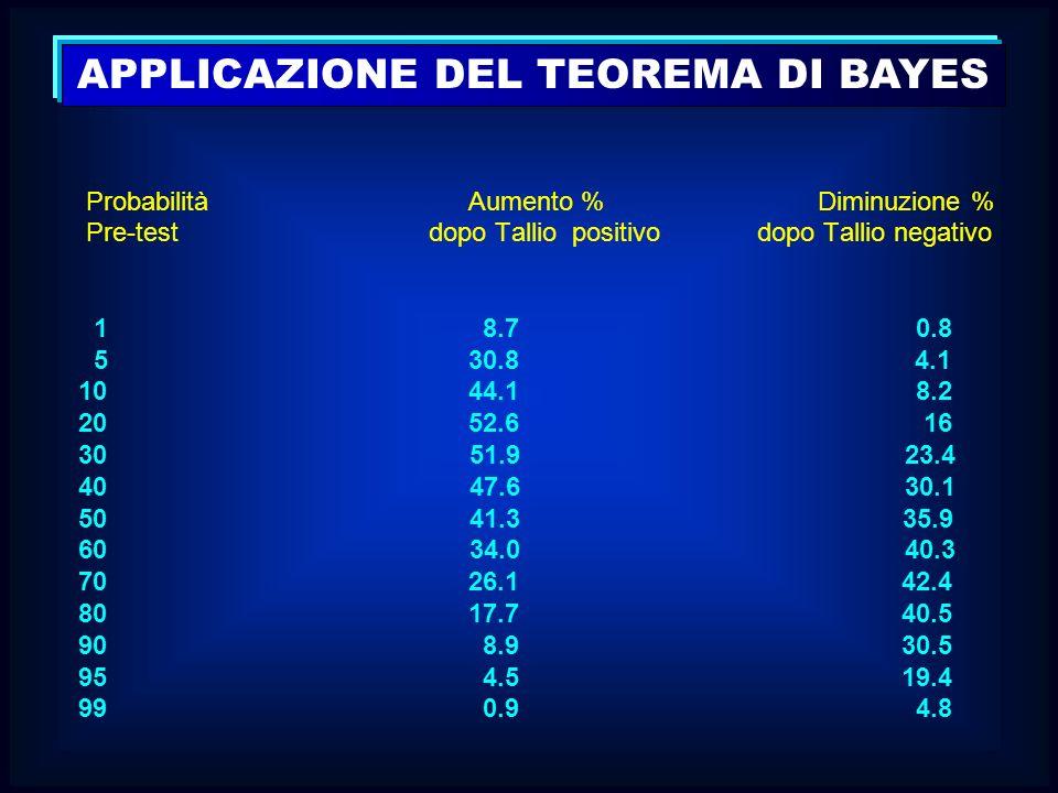 Probabilità Aumento % Diminuzione % Pre-test dopo Tallio positivo dopo Tallio negativo 1 8.7 0.8 5 30.8 4.1 10 44.1 8.2 20 52.6 16 30 51.9 23.4 40 47.
