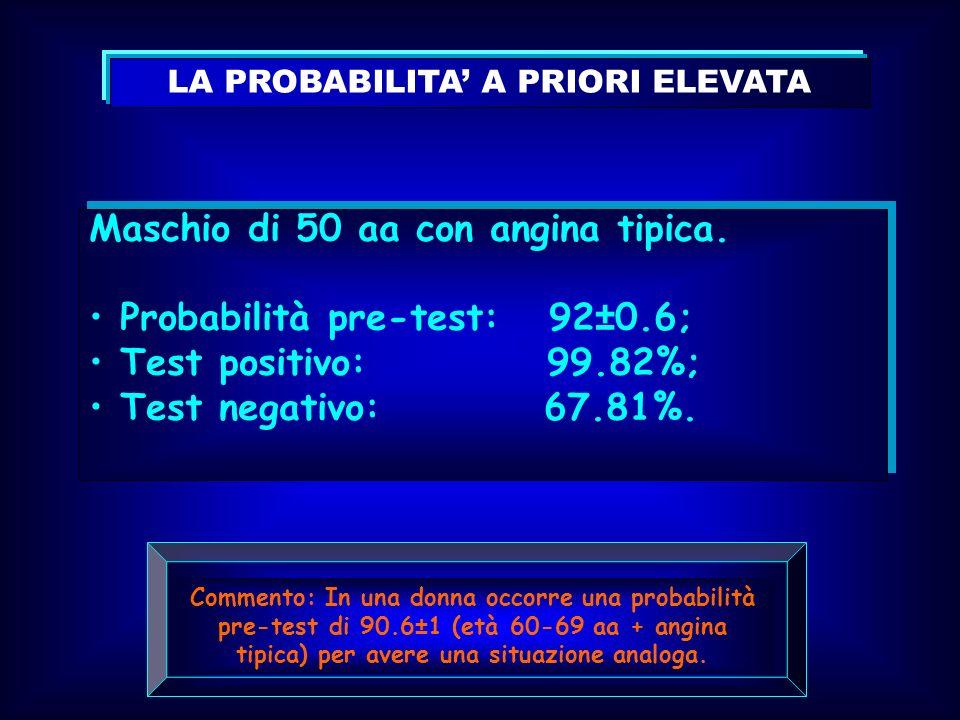 LA PROBABILITA A PRIORI ELEVATA Maschio di 50 aa con angina tipica. Probabilità pre-test: 92±0.6; Test positivo: 99.82%; Test negativo: 67.81%. Maschi