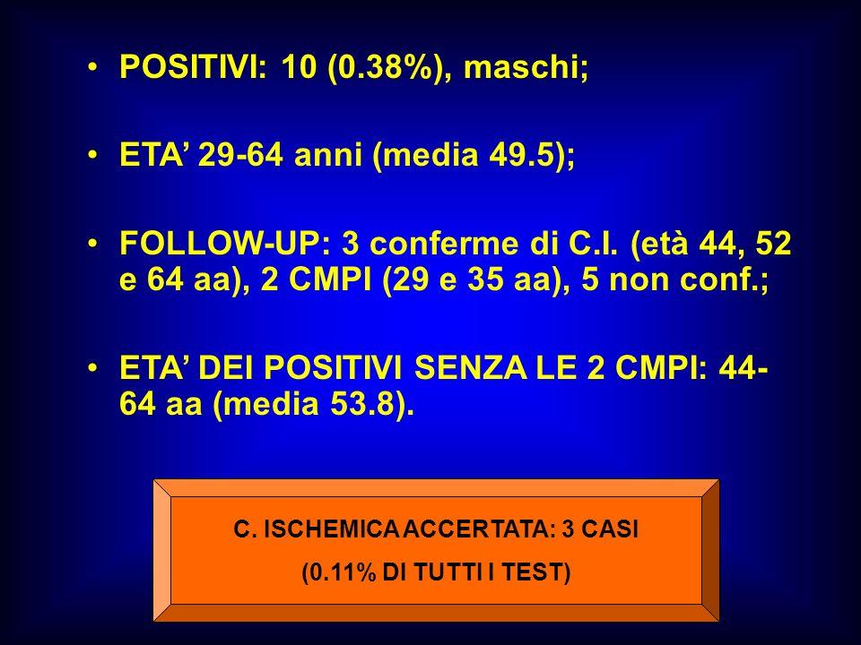 POSITIVI: 10 (0.38%), maschi; ETA 29-64 anni (media 49.5); FOLLOW-UP: 3 conferme di C.I. (età 44, 52 e 64 aa), 2 CMPI (29 e 35 aa), 5 non conf.; ETA D