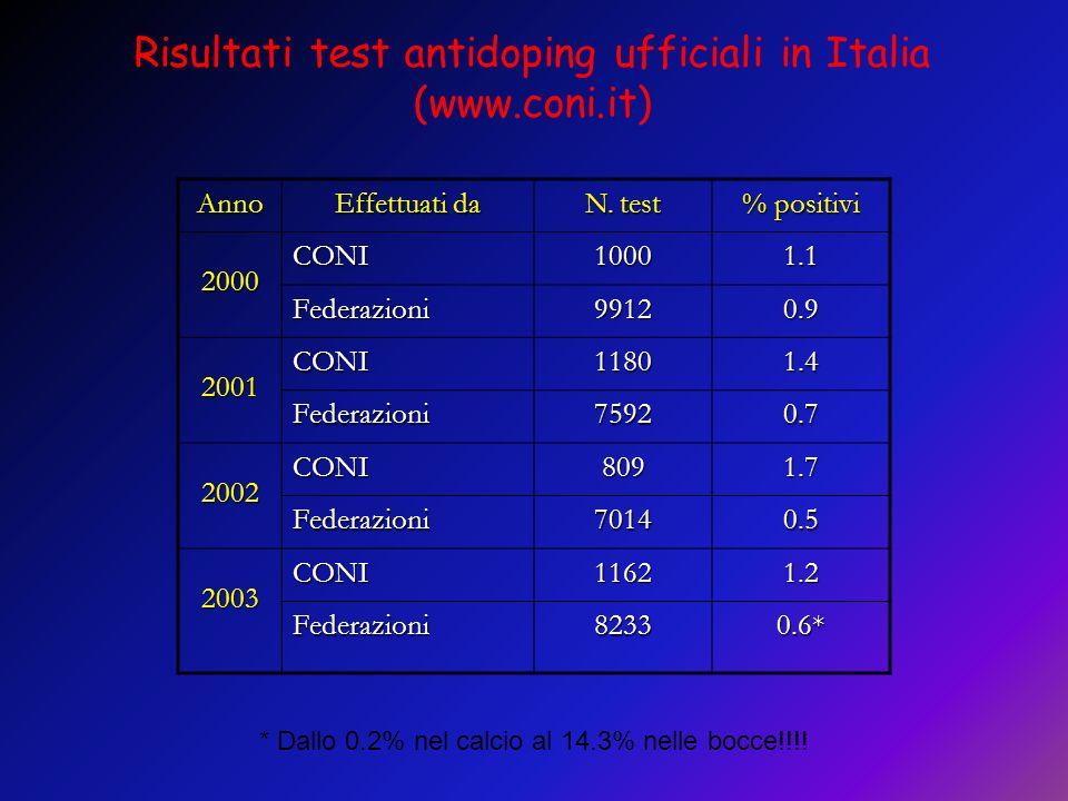 Anno Effettuati da N. test % positivi 2000CONI10001.1 Federazioni99120.9 2001CONI11801.4 Federazioni75920.7 2002CONI8091.7 Federazioni70140.5 2003CONI