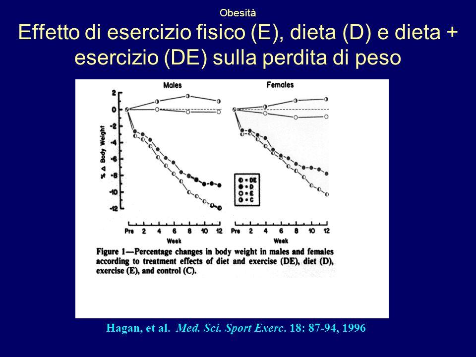 Obesità Effetto di esercizio fisico (E), dieta (D) e dieta + esercizio (DE) sulla perdita di peso Hagan, et al. Med. Sci. Sport Exerc. 18: 87-94, 1996