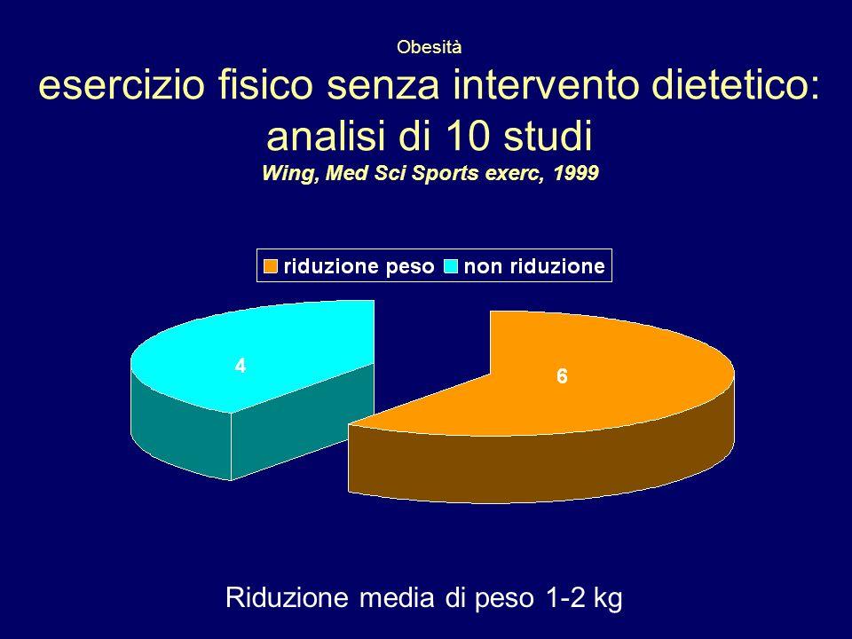 Obesità esercizio fisico senza intervento dietetico: analisi di 10 studi Wing, Med Sci Sports exerc, 1999 Riduzione media di peso 1-2 kg