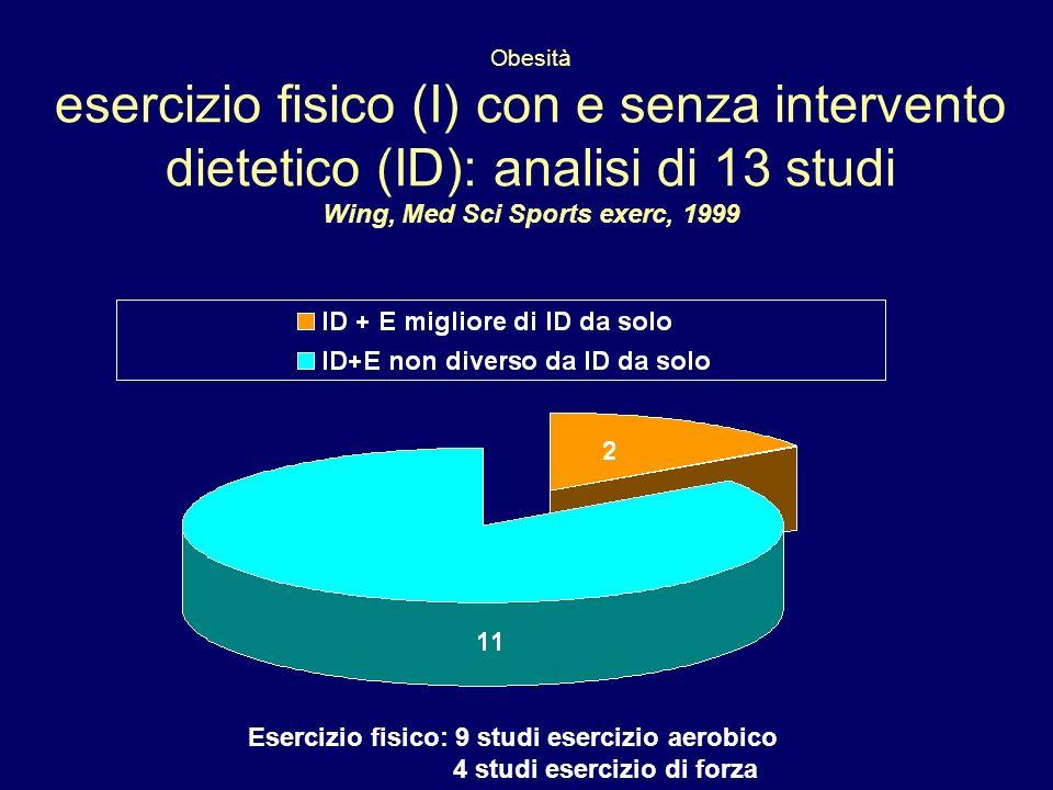 Obesità esercizio fisico (I) con e senza intervento dietetico (ID): analisi di 13 studi Wing, Med Sci Sports exerc, 1999 Esercizio fisico: 9 studi esercizio aerobico 4 studi esercizio di forza
