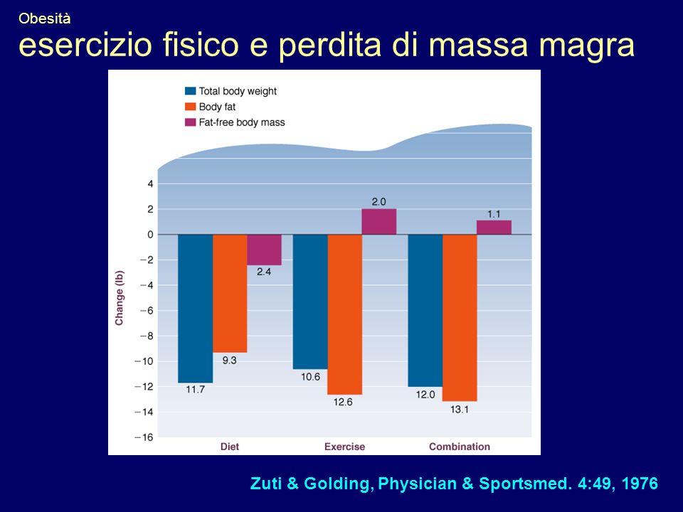 Obesità esercizio fisico e perdita di massa magra Zuti & Golding, Physician & Sportsmed. 4:49, 1976