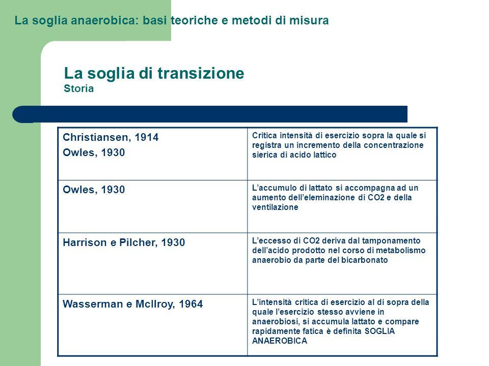 La soglia anaerobica: basi teoriche e metodi di misura Meccanismi alla base dellincremento di lattato Wasserman et al., J Appl Physiol 1985; 59:935-940