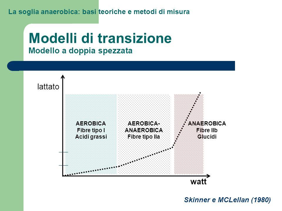 La soglia anaerobica: basi teoriche e metodi di misura Modelli di transizione Modello a doppia spezzata AEROBICA Fibre tipo I Acidi grassi ANAEROBICA