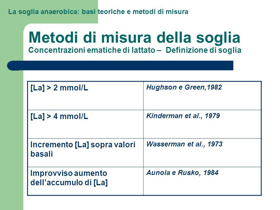 La soglia anaerobica: basi teoriche e metodi di misura Metodi di misura della soglia Concentrazioni ematiche di lattato – Definizione di soglia [La] >