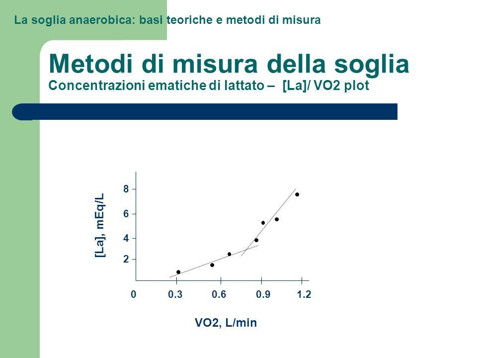 La soglia anaerobica: basi teoriche e metodi di misura Metodi di misura della soglia Concentrazioni ematiche di lattato – [La]/ VO2 plot 0.300.60.91.2