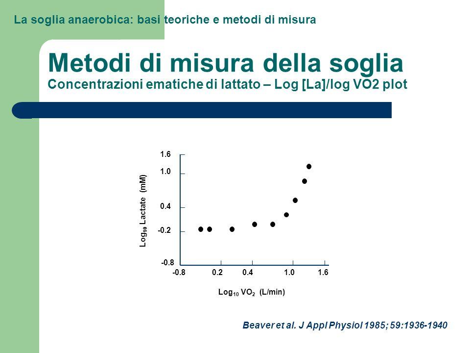 La soglia anaerobica: basi teoriche e metodi di misura Metodi di misura della soglia Concentrazioni ematiche di lattato – Log [La]/log VO2 plot Beaver