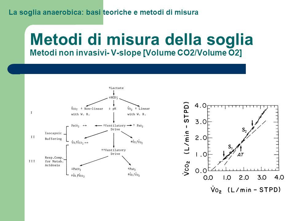 La soglia anaerobica: basi teoriche e metodi di misura Metodi di misura della soglia Metodi non invasivi- V-slope [Volume CO2/Volume O2]