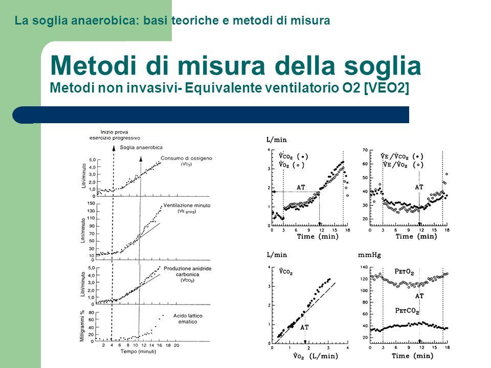 La soglia anaerobica: basi teoriche e metodi di misura Metodi di misura della soglia Metodi non invasivi- Equivalente ventilatorio O2 [VEO2]
