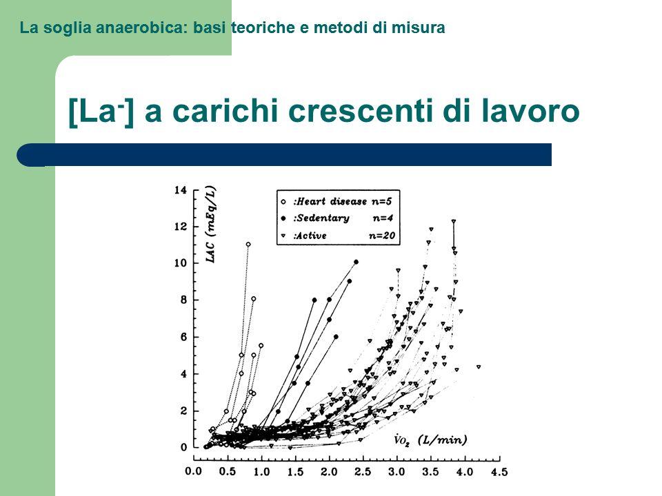 La soglia anaerobica: basi teoriche e metodi di misura Metodi di misura della soglia Concentrazioni ematiche di lattato – Log [La]/log VO2 plot Beaver et al.