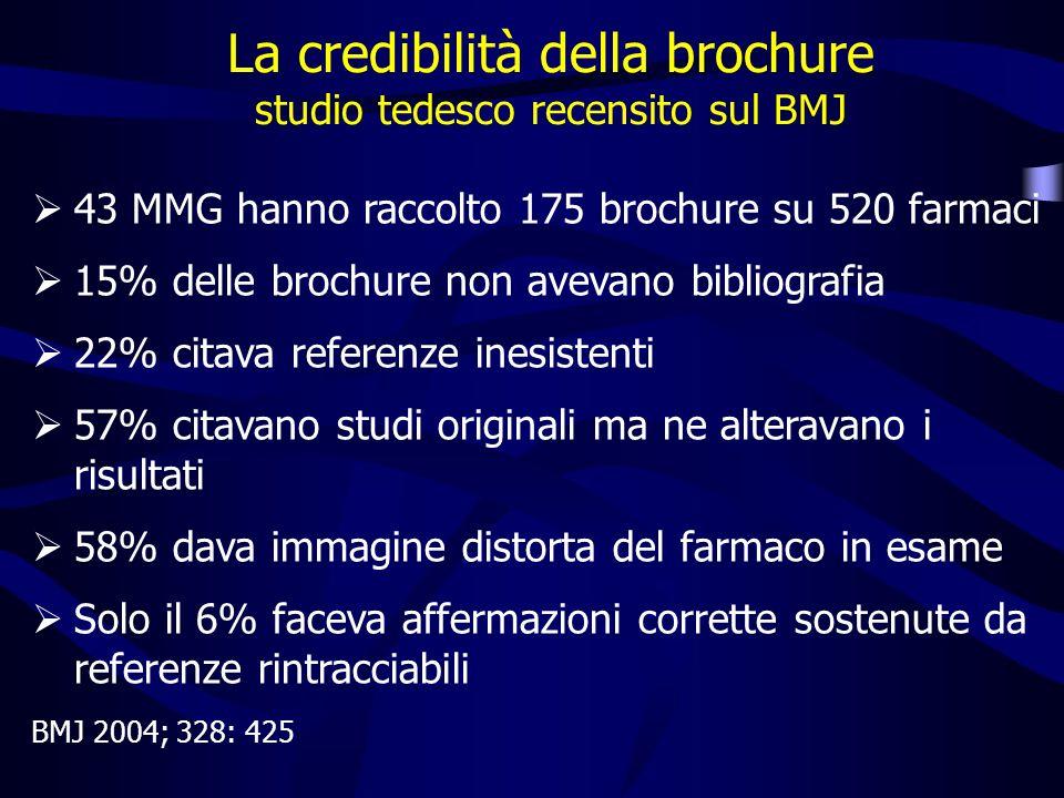 43 MMG hanno raccolto 175 brochure su 520 farmaci 15% delle brochure non avevano bibliografia 22% citava referenze inesistenti 57% citavano studi originali ma ne alteravano i risultati 58% dava immagine distorta del farmaco in esame Solo il 6% faceva affermazioni corrette sostenute da referenze rintracciabili BMJ 2004; 328: 425 La credibilità della brochure studio tedesco recensito sul BMJ