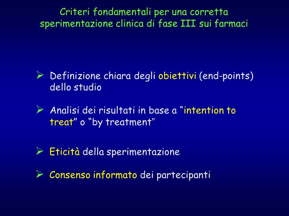 Definizione chiara degli obiettivi (end-points) dello studio Analisi dei risultati in base a intention to treat o by treatment Eticità della sperimentazione Consenso informato dei partecipanti Criteri fondamentali per una corretta sperimentazione clinica di fase III sui farmaci
