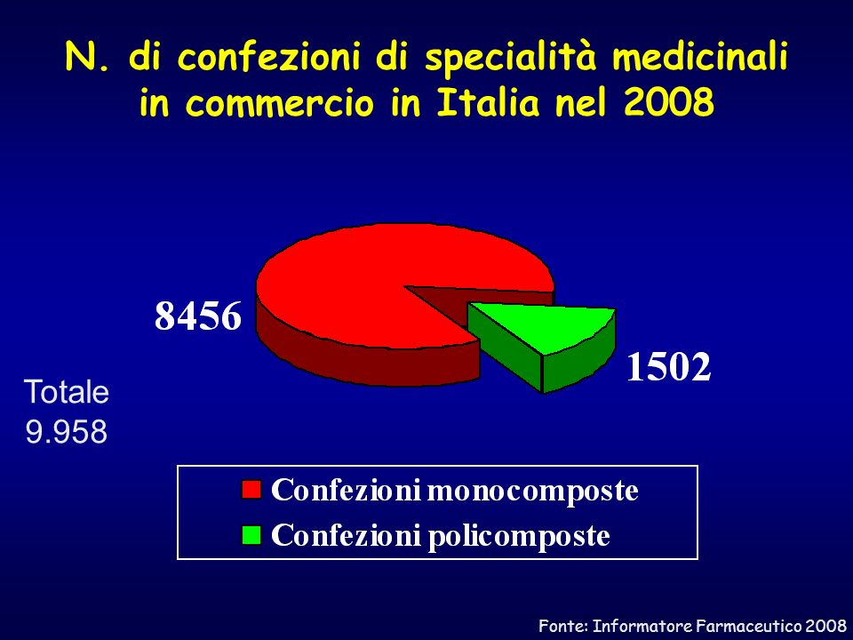 N. di confezioni di specialità medicinali in commercio in Italia nel 2008 Totale 9.958 Fonte: Informatore Farmaceutico 2008