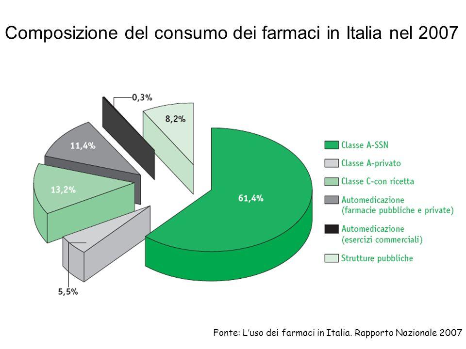 Composizione del consumo dei farmaci in Italia nel 2007 Fonte: Luso dei farmaci in Italia. Rapporto Nazionale 2007