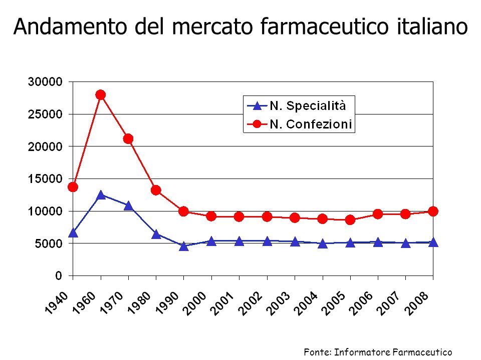 Andamento del mercato farmaceutico italiano Fonte: Informatore Farmaceutico