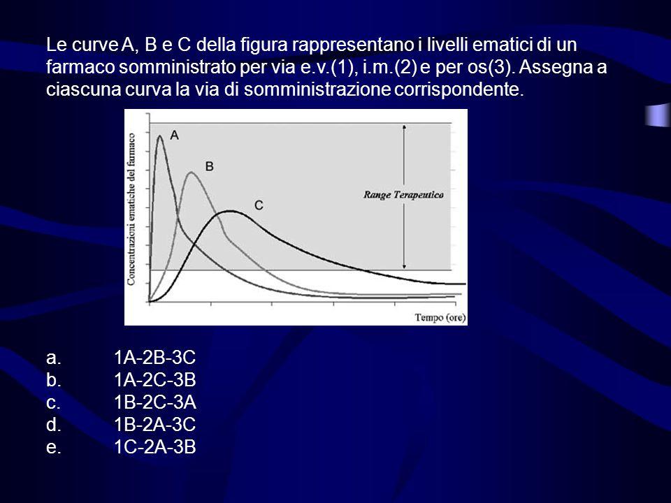 Le curve A, B e C della figura rappresentano i livelli ematici di un farmaco somministrato per via e.v.(1), i.m.(2) e per os(3). Assegna a ciascuna cu