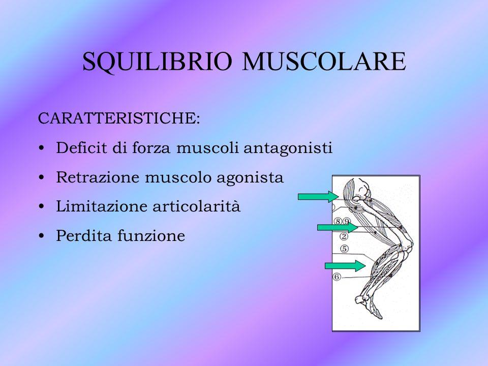 SQUILIBRIO MUSCOLARE CARATTERISTICHE: Deficit di forza muscoli antagonisti Retrazione muscolo agonista Limitazione articolarità Perdita funzione
