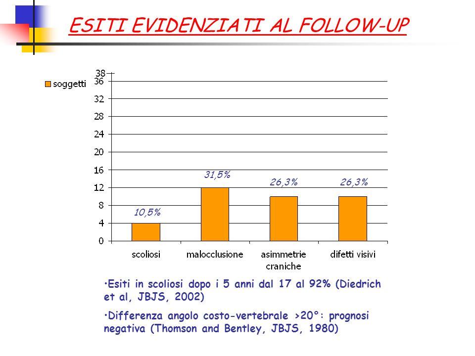 Esiti in scoliosi dopo i 5 anni dal 17 al 92% (Diedrich et al, JBJS, 2002) Differenza angolo costo-vertebrale >20°: prognosi negativa (Thomson and Ben