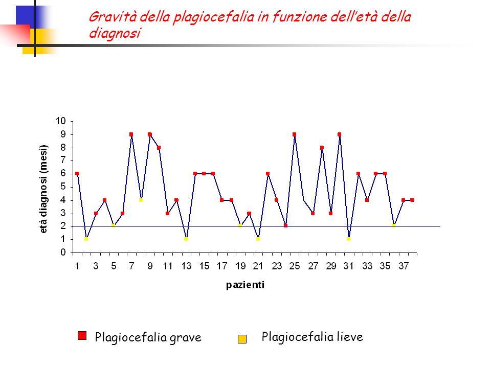 Plagiocefalia grave Plagiocefalia lieve Gravità della plagiocefalia in funzione delletà della diagnosi
