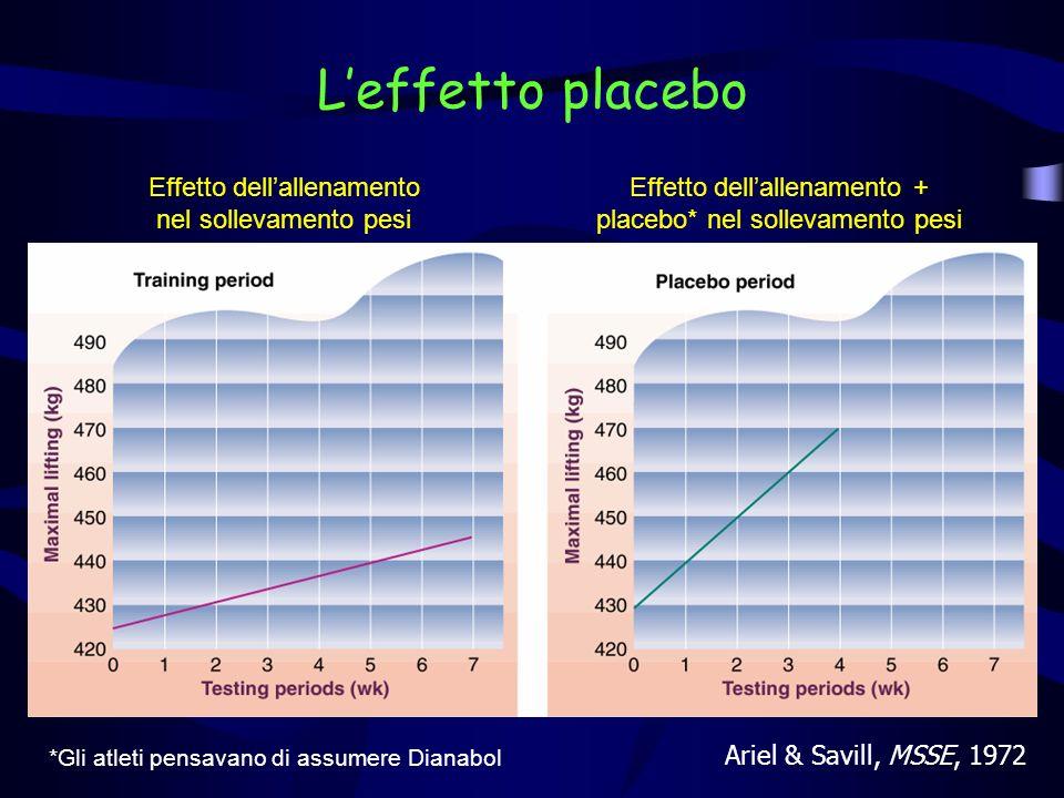 Leffetto placebo Ariel & Savill, MSSE, 1972 Effetto dellallenamento nel sollevamento pesi Effetto dellallenamento + placebo* nel sollevamento pesi *Gl