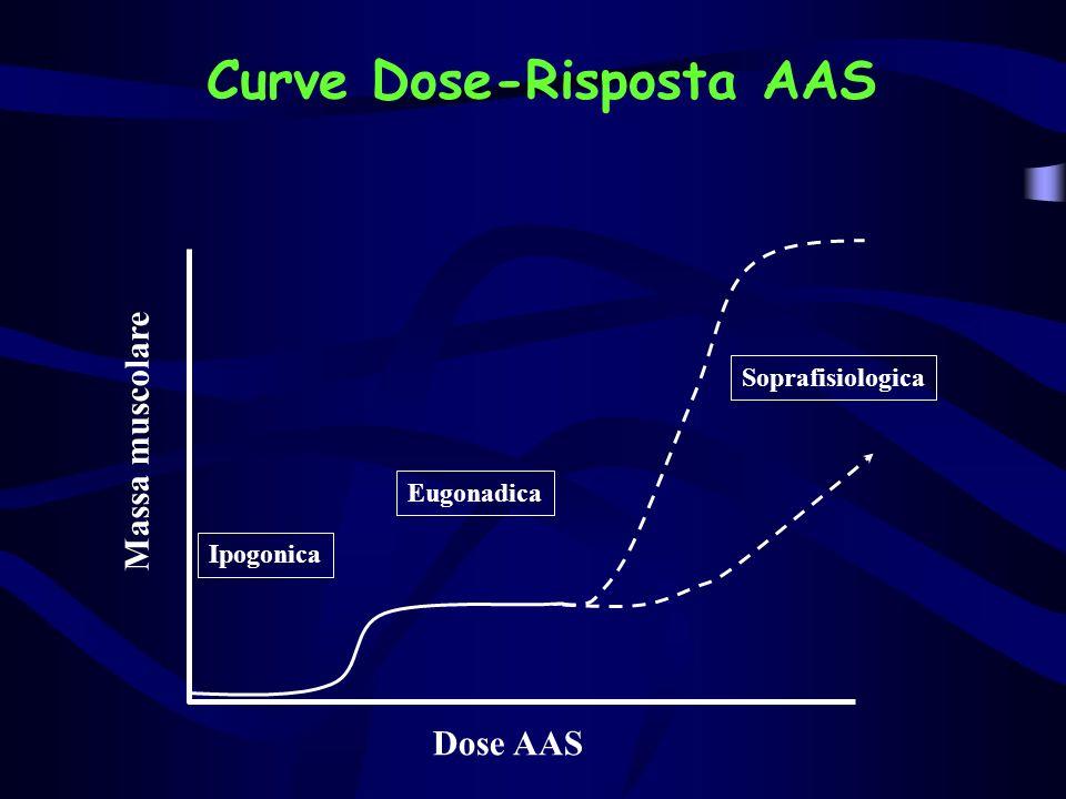 Curve Dose-Risposta AAS Massa muscolare Dose AAS Ipogonica Eugonadica Soprafisiologica