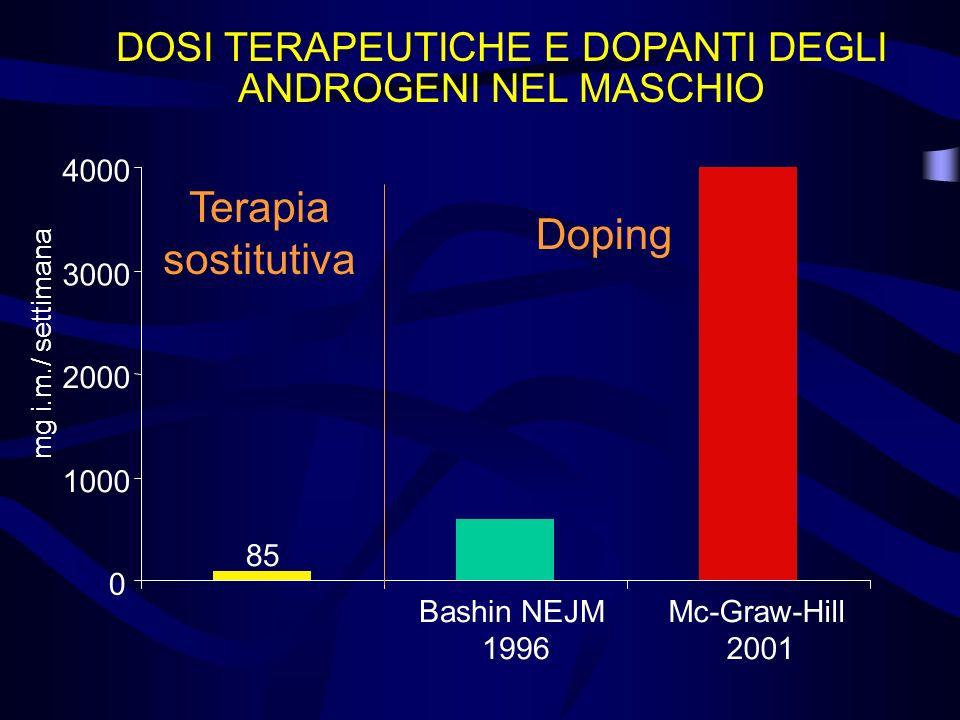 0 1000 2000 3000 4000 Mc-Graw-Hill 2001 DOSI TERAPEUTICHE E DOPANTI DEGLI ANDROGENI NEL MASCHIO 85 Terapia sostitutiva mg i.m./ settimana Bashin NEJM