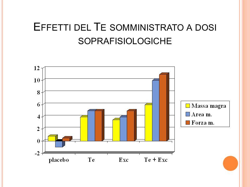 E FFETTI DEL T E SOMMINISTRATO A DOSI SOPRAFISIOLOGICHE