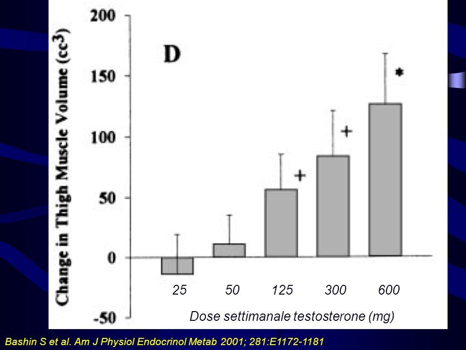 Bashin S et al. Am J Physiol Endocrinol Metab 2001; 281:E1172-1181 2550125300600 Dose settimanale testosterone (mg)