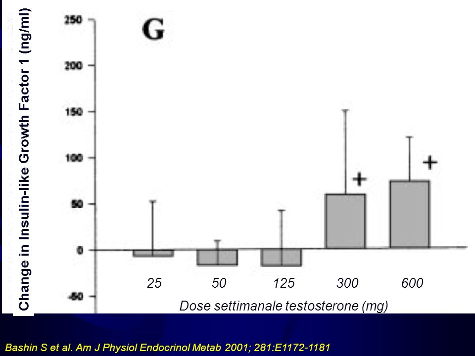 Bashin S et al. Am J Physiol Endocrinol Metab 2001; 281:E1172-1181 2550125300600 Dose settimanale testosterone (mg) Change in Insulin-like Growth Fact