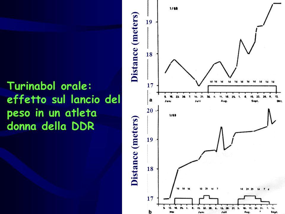 17 18 19 17 18 19 20 Distance (meters) Turinabol orale: effetto sul lancio del peso in un atleta donna della DDR