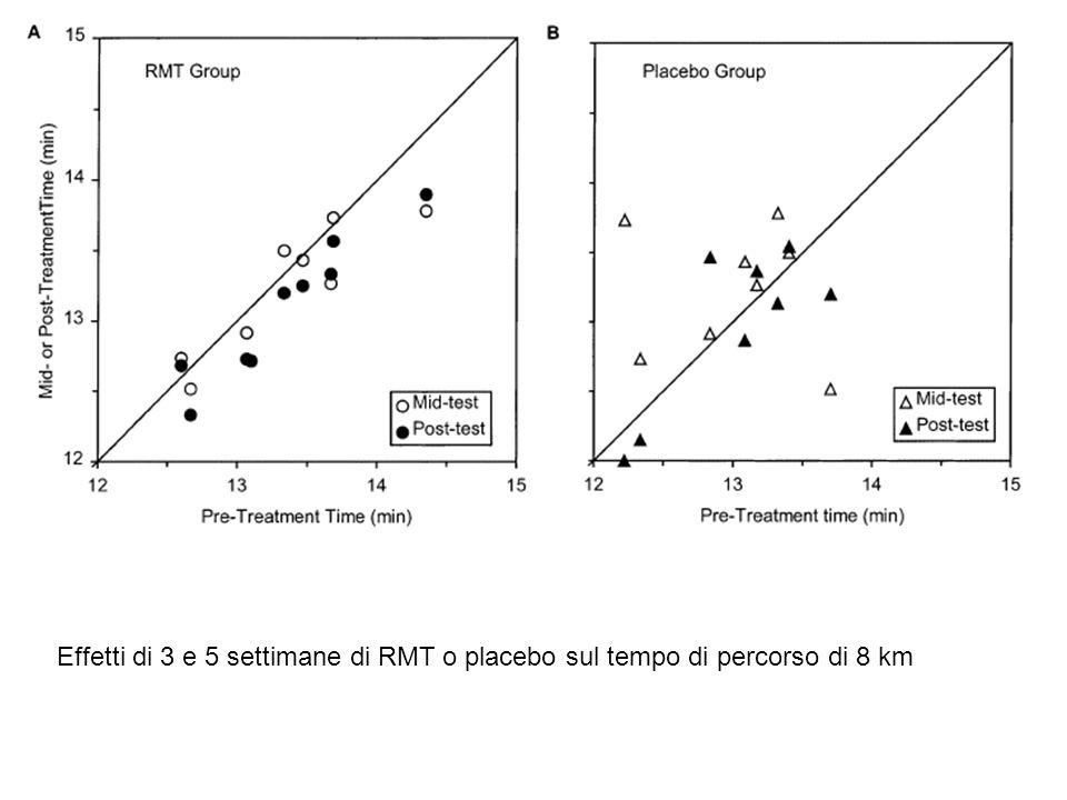 Effetti di 3 e 5 settimane di RMT o placebo sul tempo di percorso di 8 km