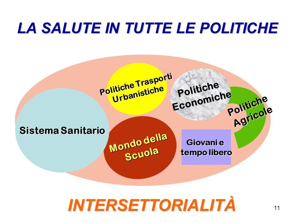 11 LA SALUTE IN TUTTE LE POLITICHE PoliticheAgricole Mondo della Scuola Politiche Trasporti Urbanistiche PoliticheEconomiche Giovani e tempo libero Si