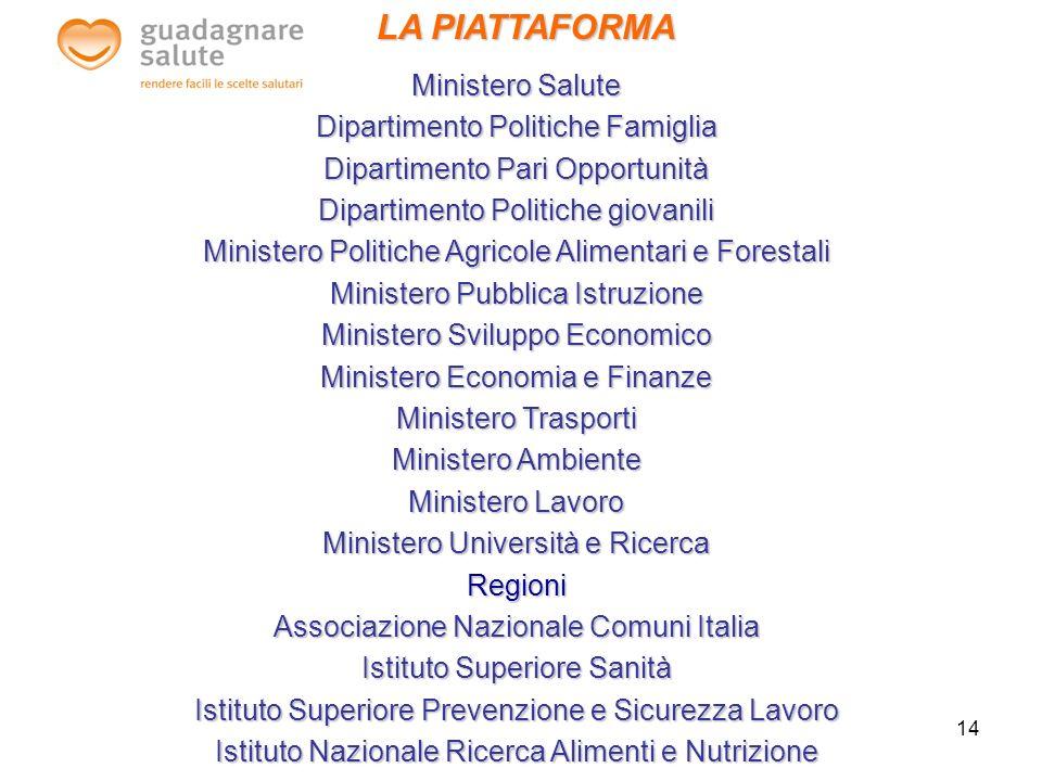 14 LA PIATTAFORMA Ministero Salute Dipartimento Politiche Famiglia Dipartimento Pari Opportunità Dipartimento Politiche giovanili Ministero Politiche